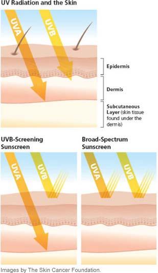 uv straling huid